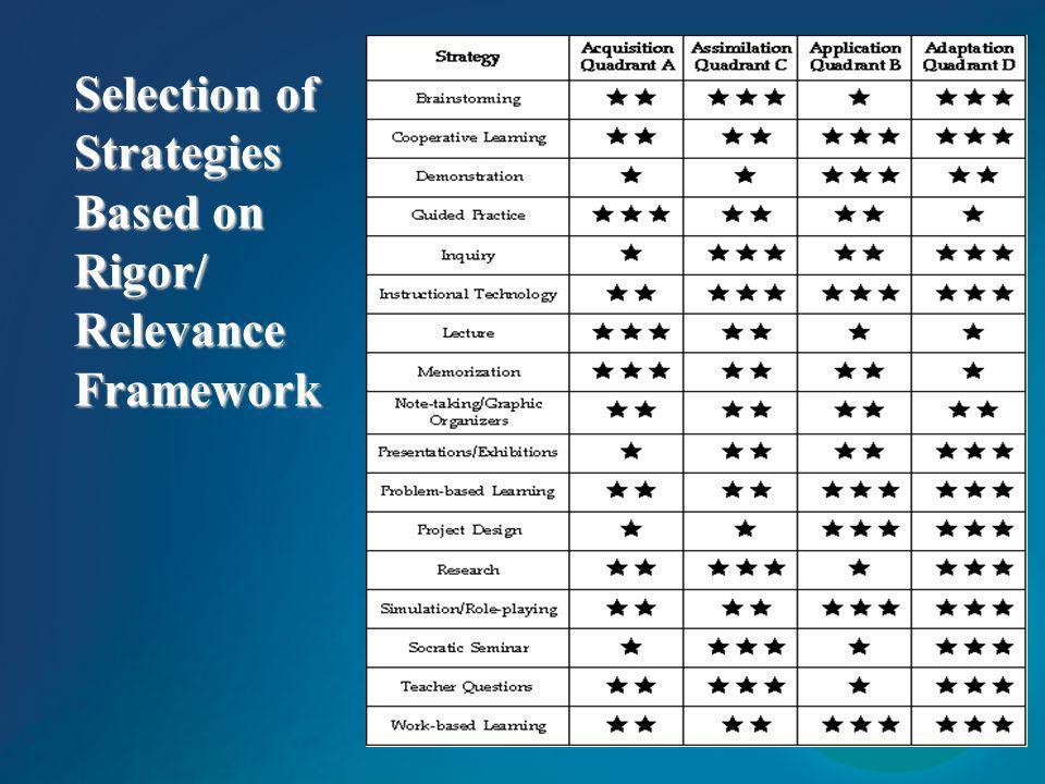 Selection of Strategies Based on Rigor/ Relevance Framework
