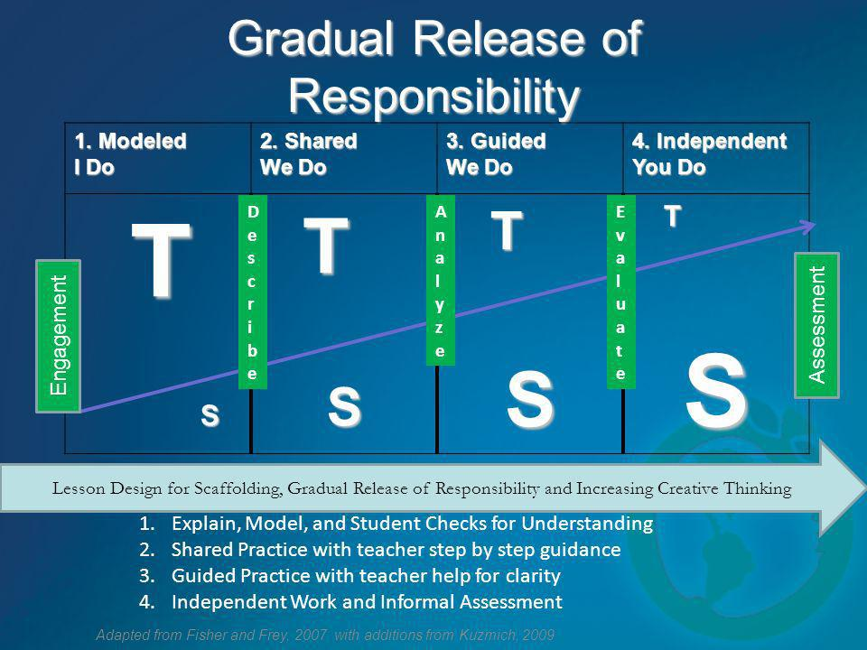 Gradual Release of Responsibility Adapted from Fisher and Frey, 2007 with additions from Kuzmich, 2009 1. Modeled I Do 2. Shared We Do 3. Guided We Do