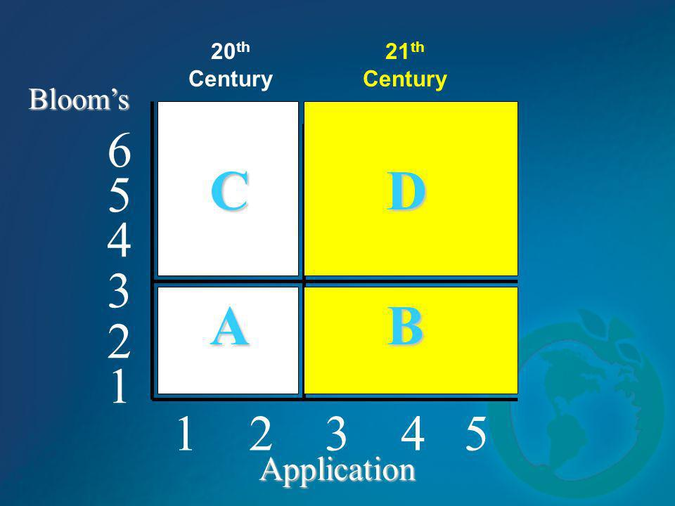 1 2 3 4 5 4 5 6 3 2 1 Blooms Application C D A B 20 th Century 21 th Century