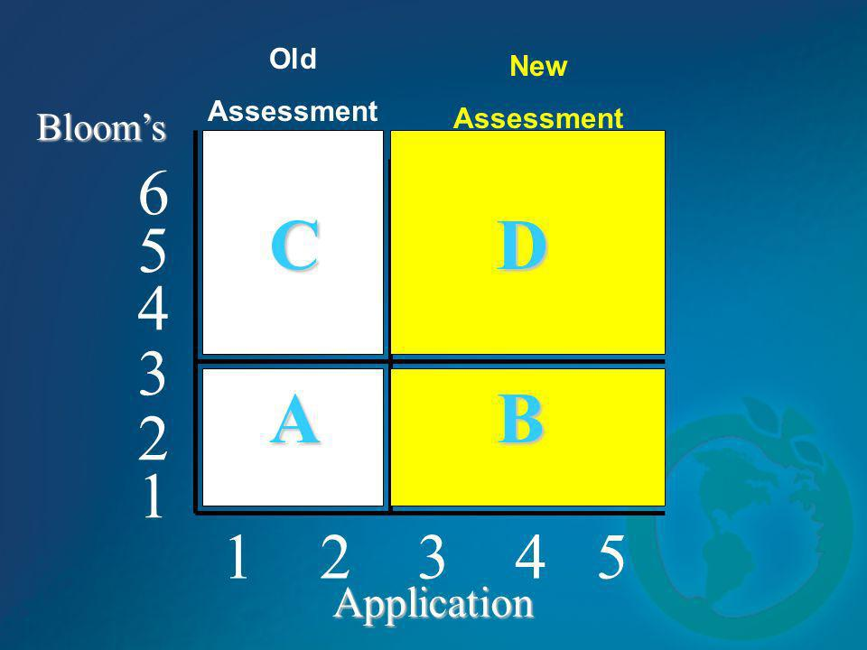 1 2 3 4 5 4 5 6 3 2 1 Blooms Application C D A B Old Assessment New Assessment