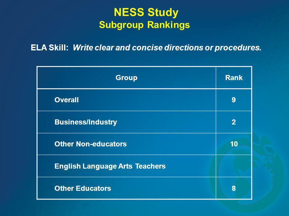 NESS Study Subgroup Rankings ELA Skill: Write clear and concise directions or procedures. GroupRank Overall9 Business/Industry2 Other Non-educators10