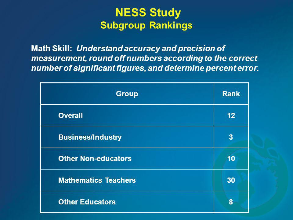NESS Study Subgroup Rankings Math Skill: Understand accuracy and precision of measurement, round off numbers according to the correct number of signif