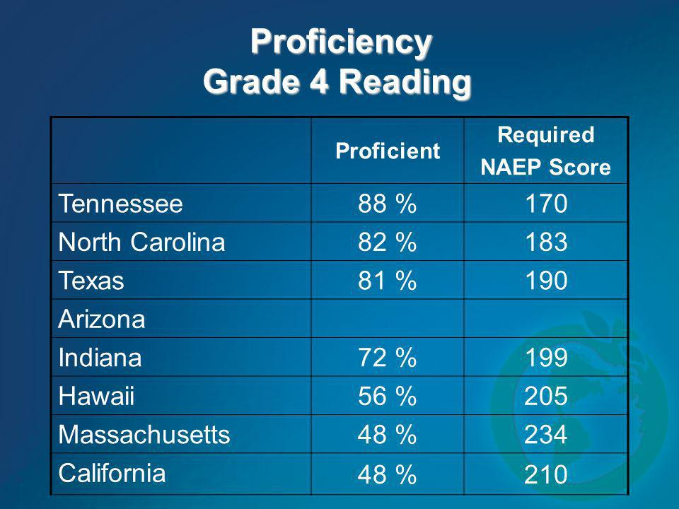 Proficiency Grade 4 Reading Proficiency Grade 4 Reading Proficient Required NAEP Score Tennessee 88 %170 North Carolina 82 %183 Texas 81 %190 Arizona