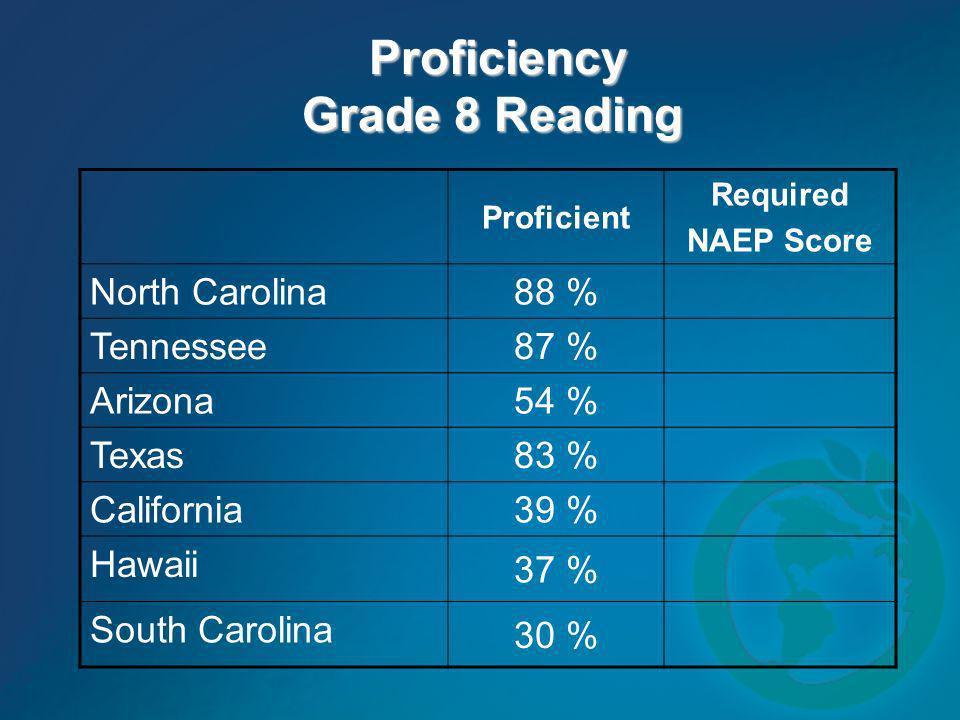 Proficiency Grade 8 Reading Proficiency Grade 8 Reading Proficient Required NAEP Score North Carolina 88 % Tennessee 87 % Arizona 54 % Texas 83 % Cali