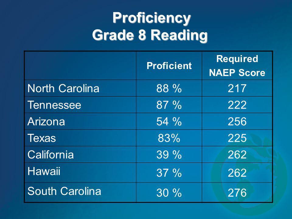 Proficiency Grade 8 Reading Proficiency Grade 8 Reading Proficient Required NAEP Score North Carolina 88 %217 Tennessee 87 %222 Arizona 54 %256 Texas