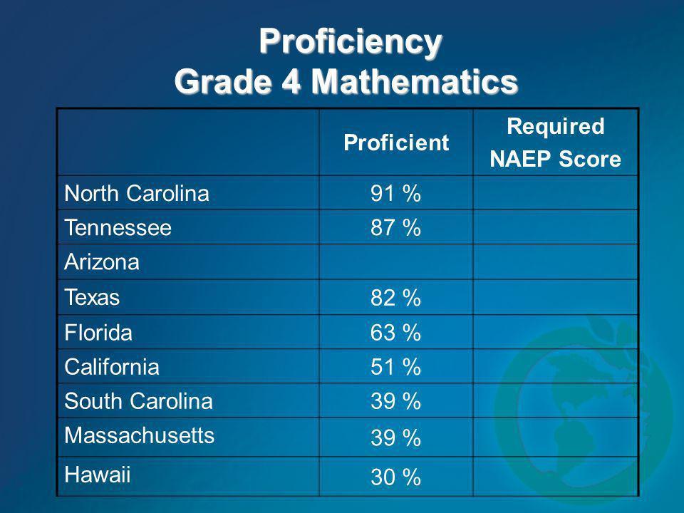 Proficiency Grade 4 Mathematics Proficiency Grade 4 Mathematics Proficient Required NAEP Score North Carolina 91 % Tennessee 87 % Arizona Texas 82 % F