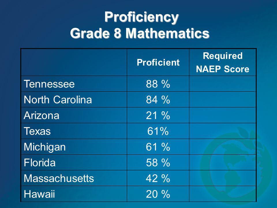 Proficiency Grade 8 Mathematics Proficiency Grade 8 Mathematics Proficient Required NAEP Score Tennessee 88 % North Carolina 84 % Arizona 21 % Texas 6