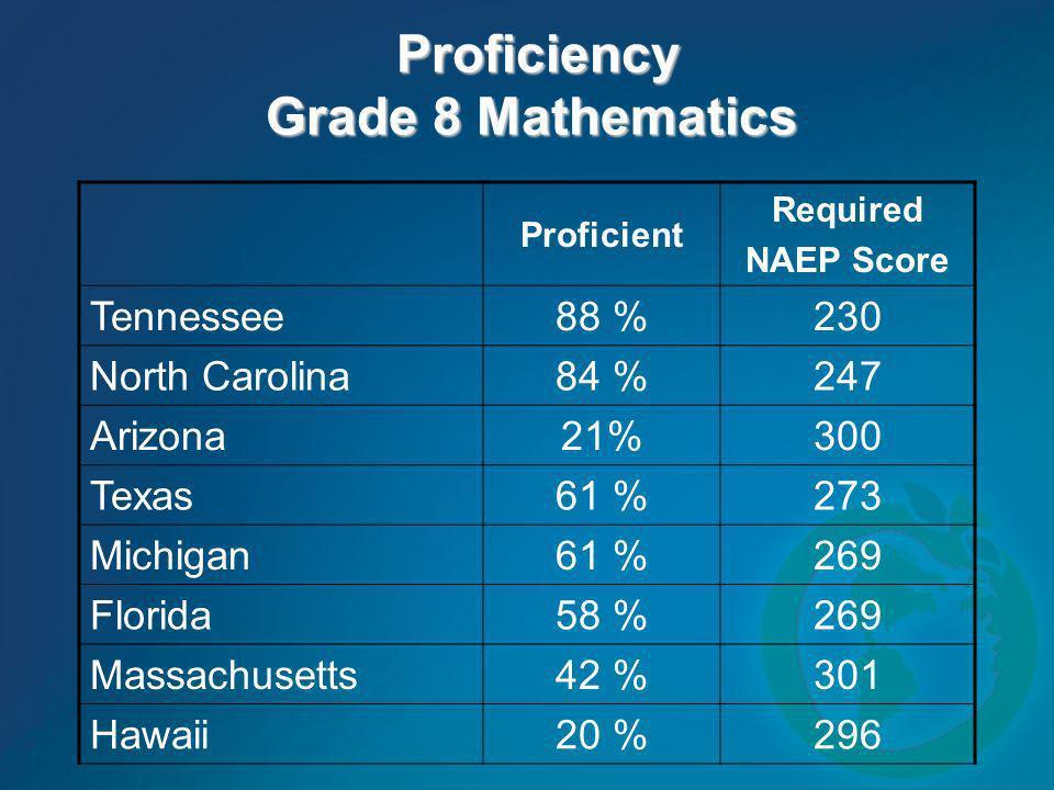 Proficiency Grade 8 Mathematics Proficiency Grade 8 Mathematics Proficient Required NAEP Score Tennessee 88 %230 North Carolina 84 %247 Arizona 21%300