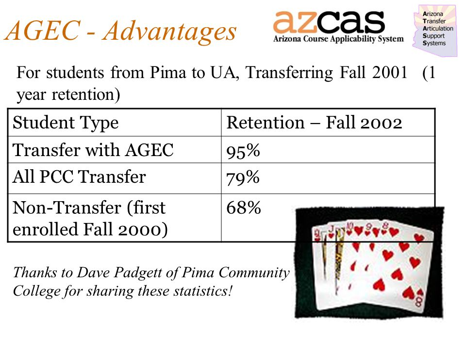 AGEC - Advantages Student TypeRetention – Fall 2002 Transfer with AGEC95% All PCC Transfer79% Non-Transfer (first enrolled Fall 2000) 68% For students from Pima to UA, Transferring Fall 2001 (1 year retention) Thanks to Dave Padgett of Pima Community College for sharing these statistics!