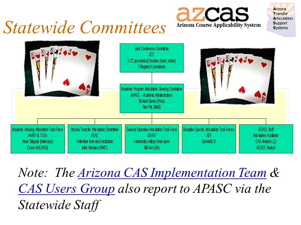 Statewide Committees Note: The Arizona CAS Implementation Team & CAS Users Group also report to APASC via the Statewide Staff