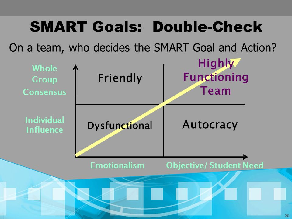 20 SMART Goals: Double-Check Whole Group Consensus Individual Influence Friendly Autocracy EmotionalismObjective/ Student Need On a team, who decides