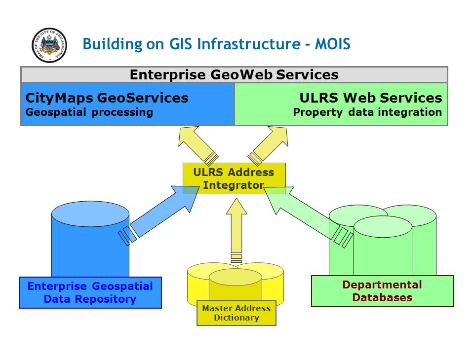 Building on GIS Infrastructure - MOIS Enterprise Geospatial Data Repository ULRS Address Integrator Departmental Databases CityMaps GeoServices Geospatial processing ULRS Web Services Property data integration Master Address Dictionary Enterprise GeoWeb Services