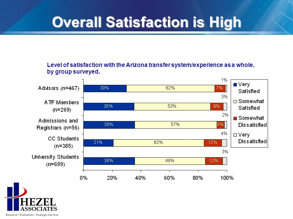 Overall Satisfaction is High Level of satisfaction with the Arizona transfer system/experience as a whole, by group surveyed.
