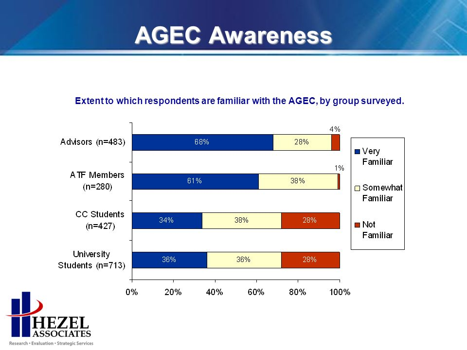 AGEC Awareness Extent to which respondents are familiar with the AGEC, by group surveyed.