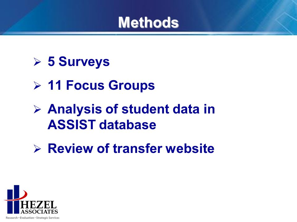 Methods 5 Surveys 11 Focus Groups Analysis of student data in ASSIST database Review of transfer website