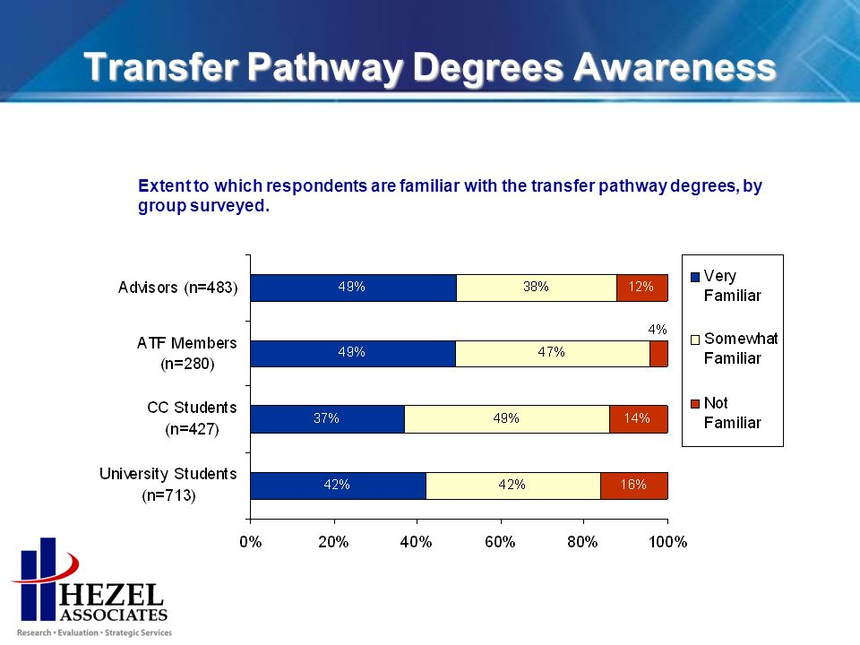 Transfer Pathway Degrees Awareness Extent to which respondents are familiar with the transfer pathway degrees, by group surveyed.