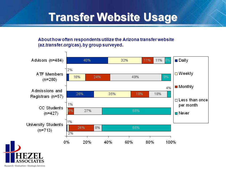 Transfer Website Usage About how often respondents utilize the Arizona transfer website (az.transfer.org/cas), by group surveyed.