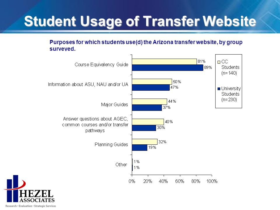 Student Usage of Transfer Website Purposes for which students use(d) the Arizona transfer website, by group surveyed.