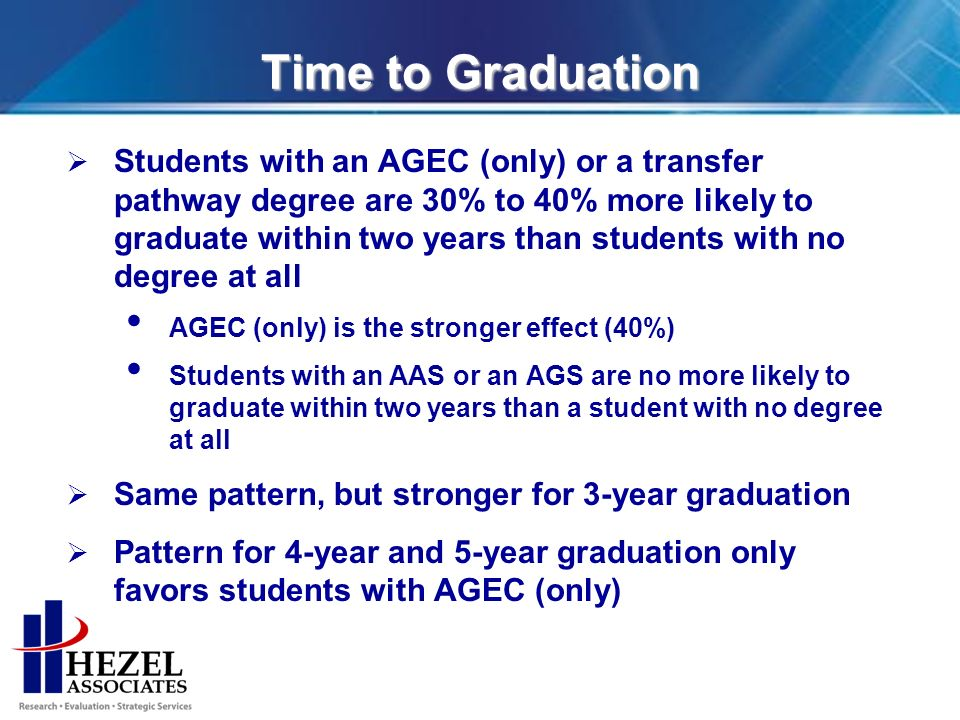 Time to Graduation Students with an AGEC (only) or a transfer pathway degree are 30% to 40% more likely to graduate within two years than students with no degree at all AGEC (only) is the stronger effect (40%) Students with an AAS or an AGS are no more likely to graduate within two years than a student with no degree at all Same pattern, but stronger for 3-year graduation Pattern for 4-year and 5-year graduation only favors students with AGEC (only)