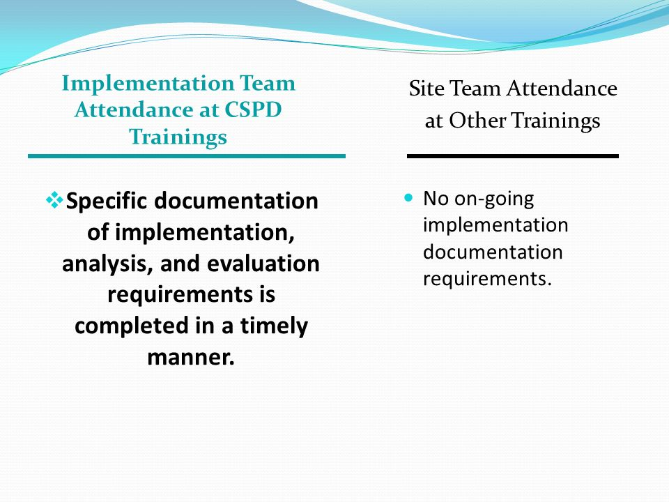 Implementation Team Attendance at CSPD Trainings Site Team Attendance at Other Trainings Specific documentation of implementation, analysis, and evaluation requirements is completed in a timely manner.