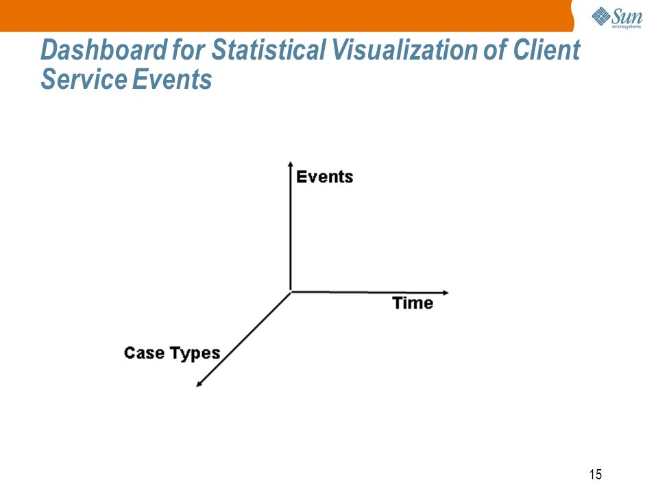 15 Dashboard for Statistical Visualization of Client Service Events