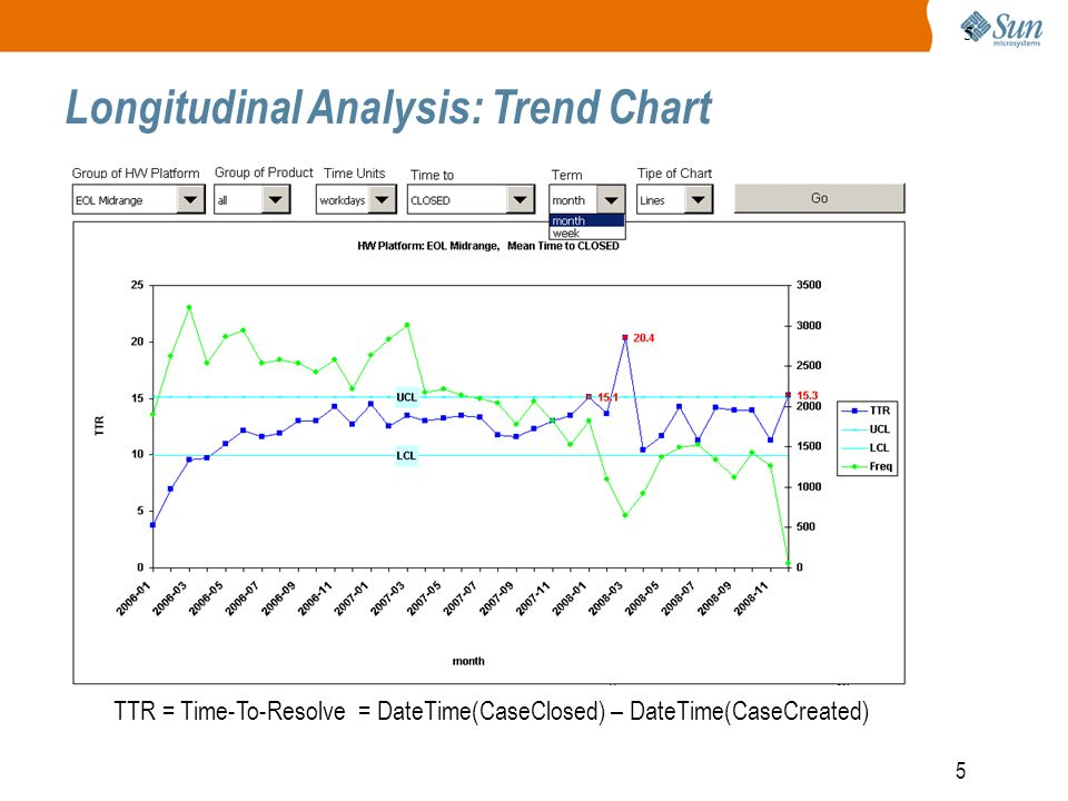 5 5 Longitudinal Analysis: Trend Chart TTR = Time-To-Resolve = DateTime(CaseClosed) – DateTime(CaseCreated)