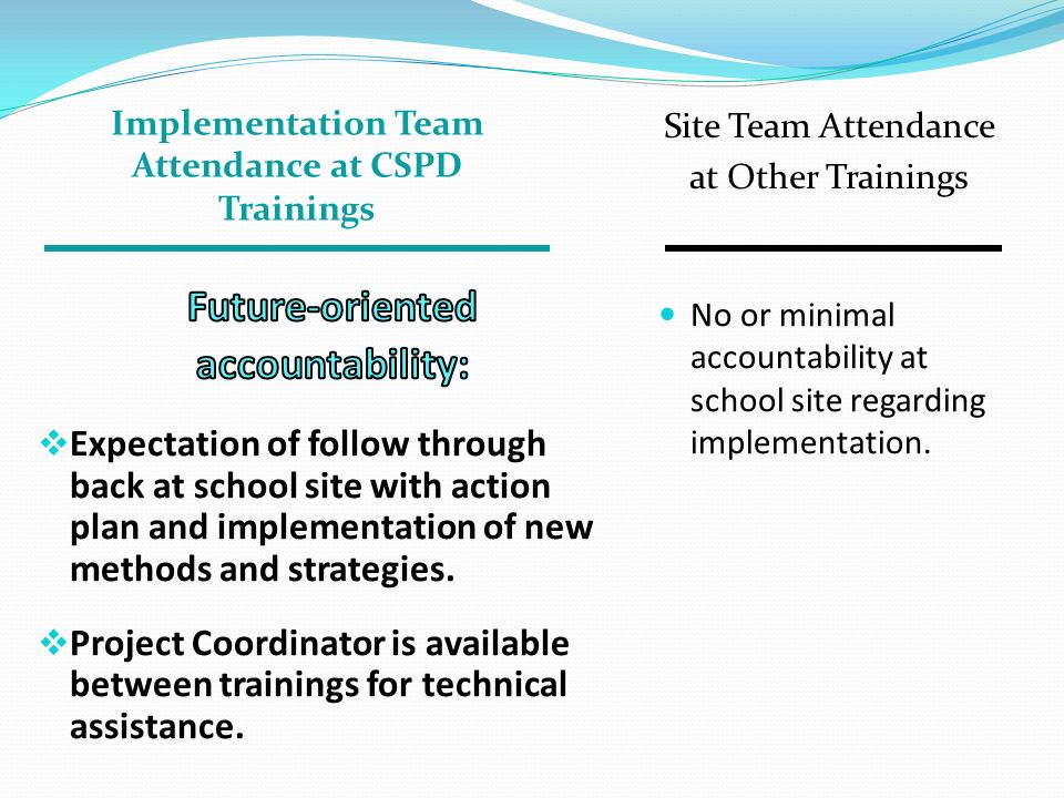 Implementation Team Attendance at CSPD Trainings Site Team Attendance at Other Trainings No or minimal accountability at school site regarding impleme
