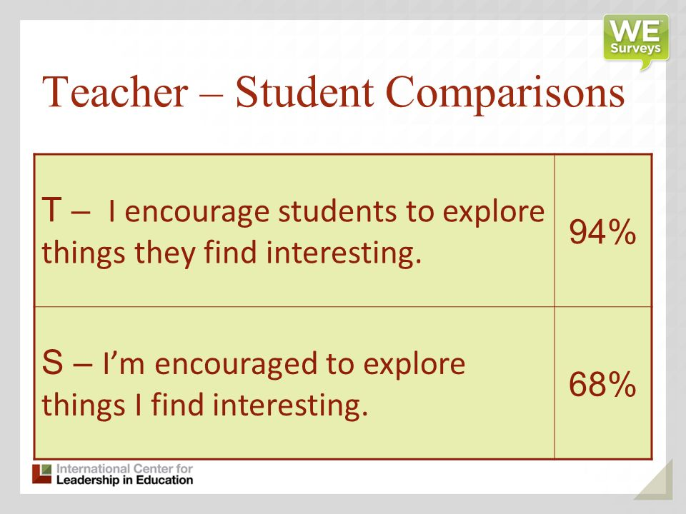 Teacher – Student Comparisons T – I encourage students to explore things they find interesting.