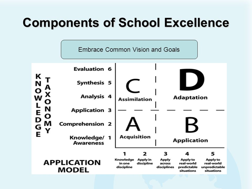 Components of Excellence