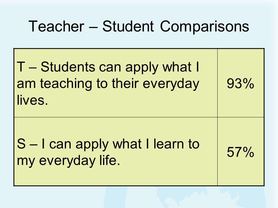 www.successfulpractices.org Teach - Learn