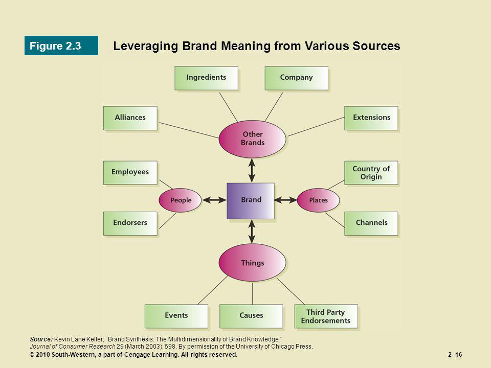 © 2010 South-Western, a part of Cengage Learning. All rights reserved.2–16 Leveraging Brand Meaning from Various Sources Figure 2.3 Source: Kevin Lane