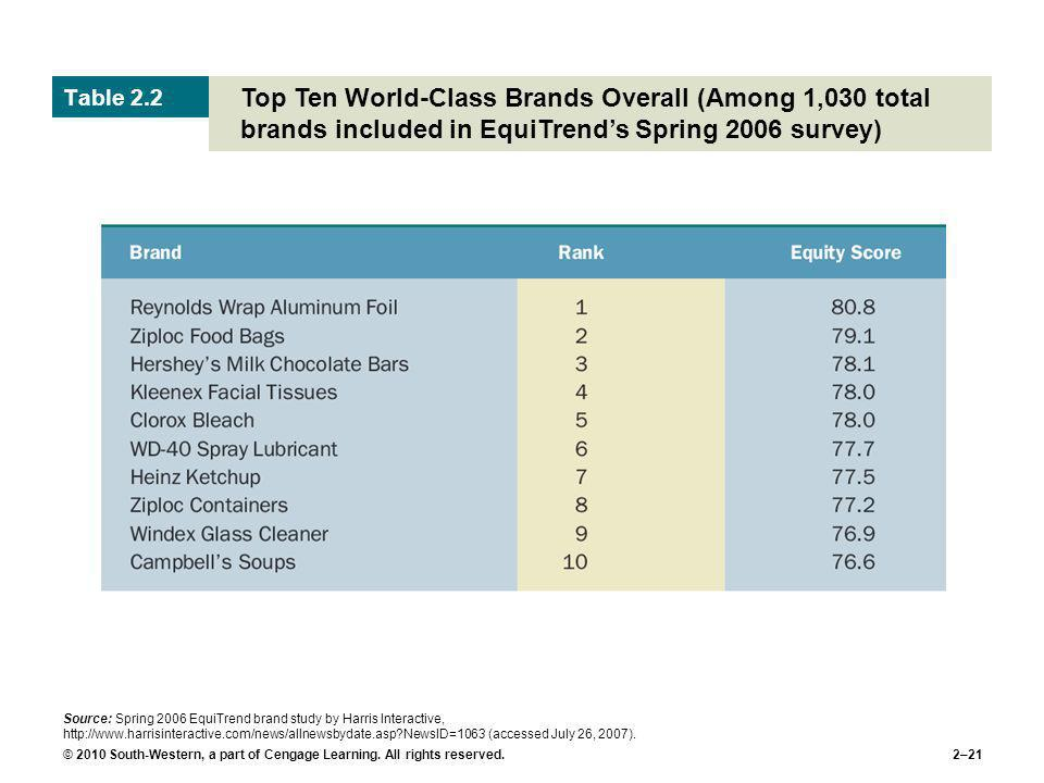 © 2010 South-Western, a part of Cengage Learning. All rights reserved.2–21 Top Ten World-Class Brands Overall (Among 1,030 total brands included in Eq