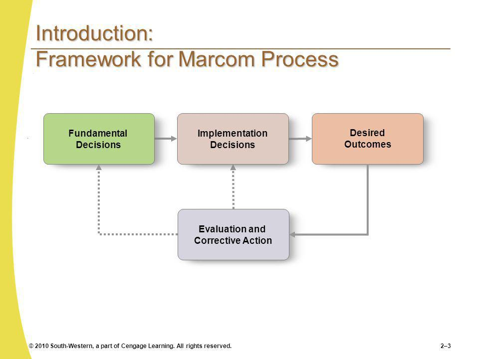 © 2010 South-Western, a part of Cengage Learning. All rights reserved.2–3 Introduction: Framework for Marcom Process Fundamental Decisions Desired Out
