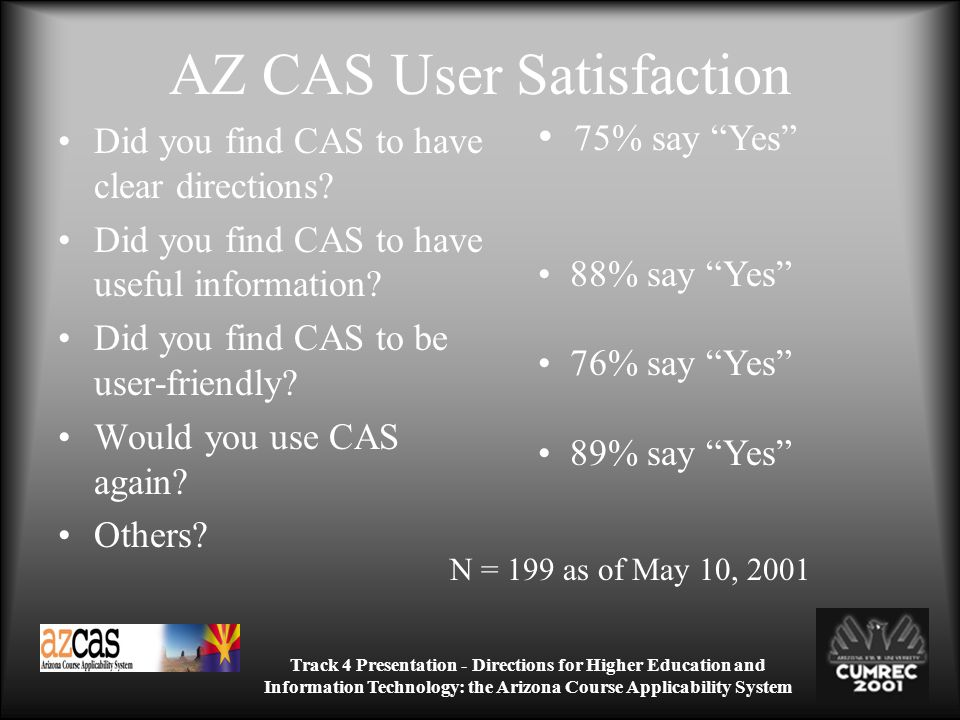 Track 4 Presentation - Directions for Higher Education and Information Technology: the Arizona Course Applicability System AZ CAS User Satisfaction Did you find CAS to have clear directions.