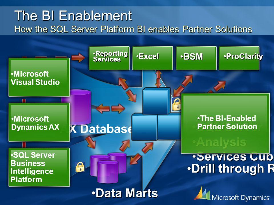 Drill through ReportingDrill through Reporting AX Database Data MartsData Marts SQL ServerSQL Server AnalysisAnalysis Services CubesServices Cubes Rep