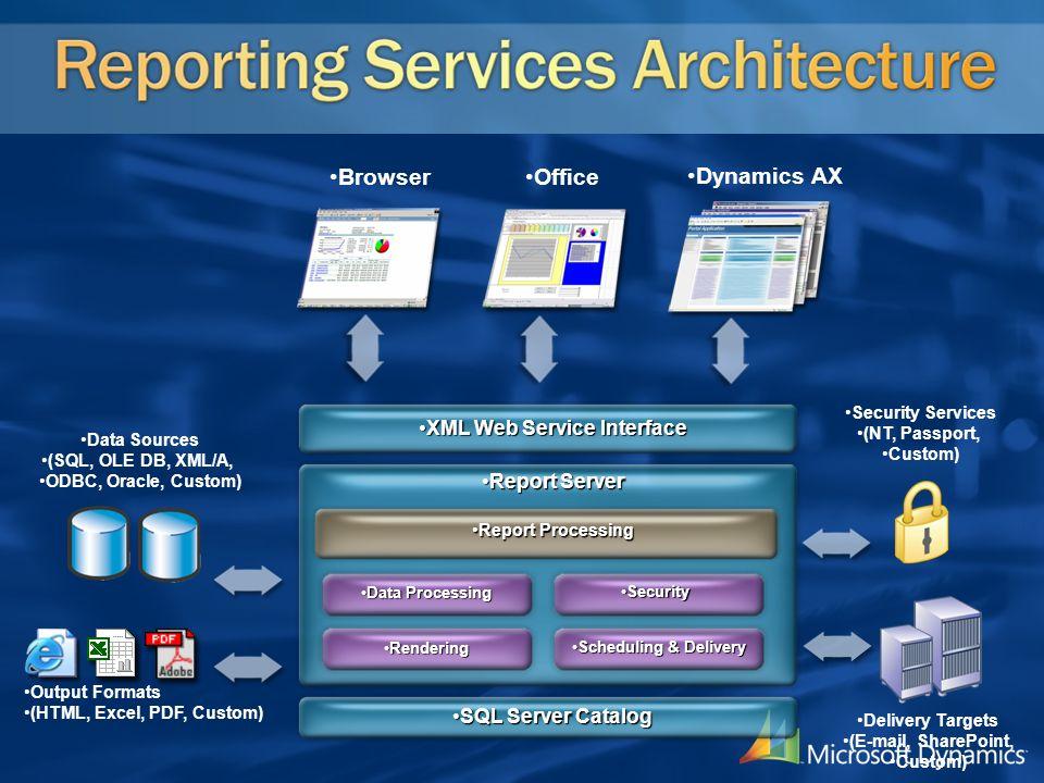 SQL Server CatalogSQL Server Catalog Report ServerReport Server XML Web Service InterfaceXML Web Service Interface Report ProcessingReport Processing
