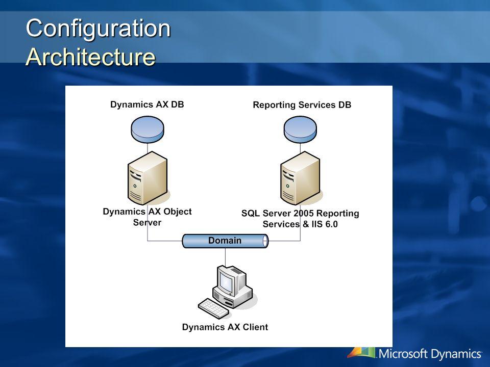 Configuration Architecture