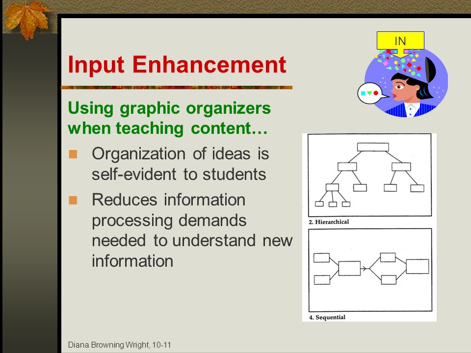 Diana Browning Wright, 10-11 Using graphic organizers when teaching content… Organization of ideas is self-evident to students Reduces information pro