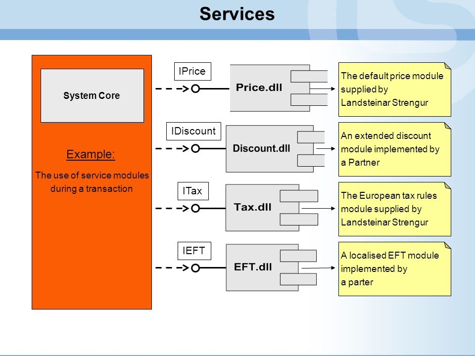 The use of service modules during a transaction System Core IPrice The default discountmodule supplied byLandsteinar Strengur IDiscount The European t
