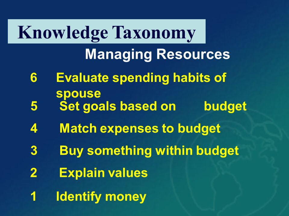 Knowledge Taxonomy 6Evaluate spending habits of spouse 1Identify money 2Explain values 5Set goals based on budget 4Match expenses to budget 3Buy somet