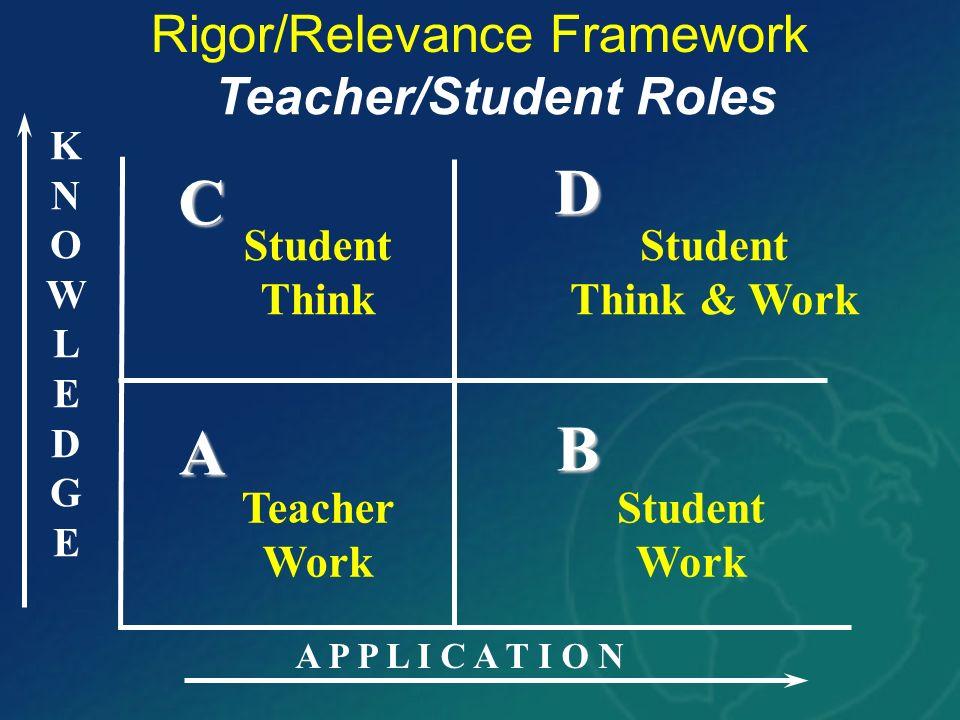 KNOWLEDGEKNOWLEDGE A P P L I C A T I O N A B D C Rigor/Relevance Framework Teacher Work Teacher/Student Roles Student Think Student Think & Work Stude