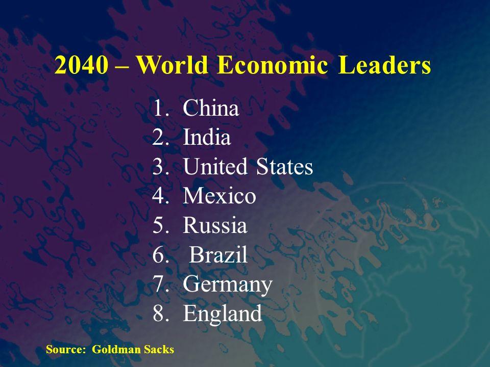 2040 – World Economic Leaders 1. China 2. India 3. United States 4. Mexico 5. Russia 6. Brazil 7. Germany 8. England Source: Goldman Sacks