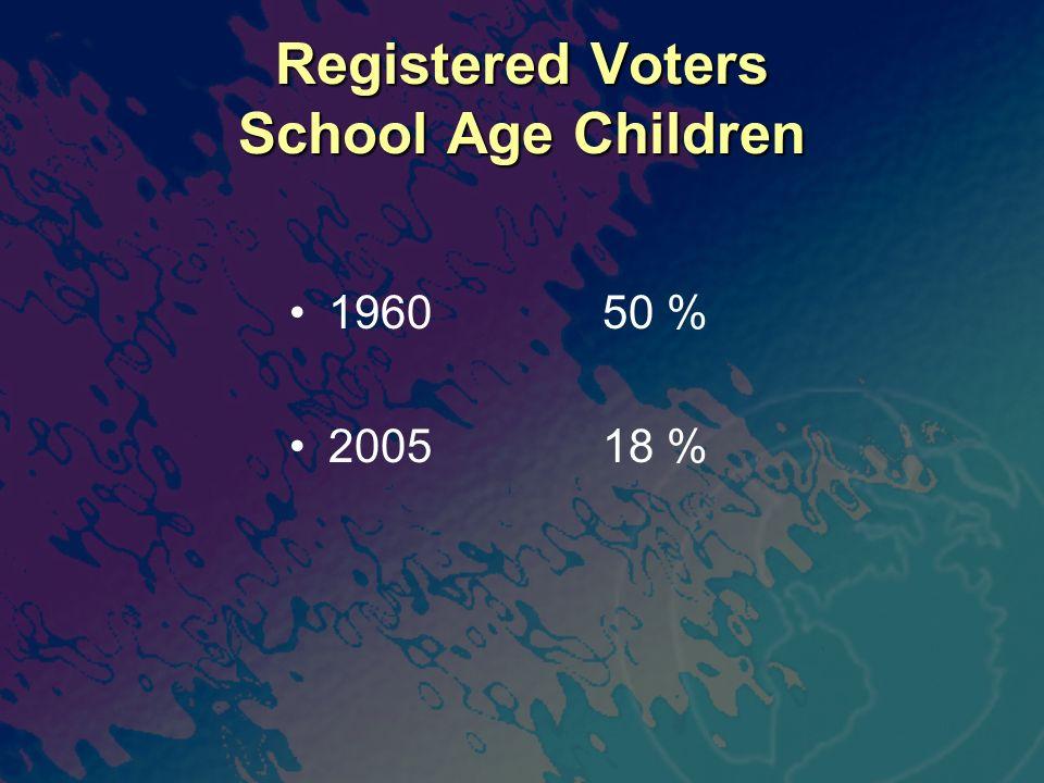 Registered Voters School Age Children 196050 % 200518 %