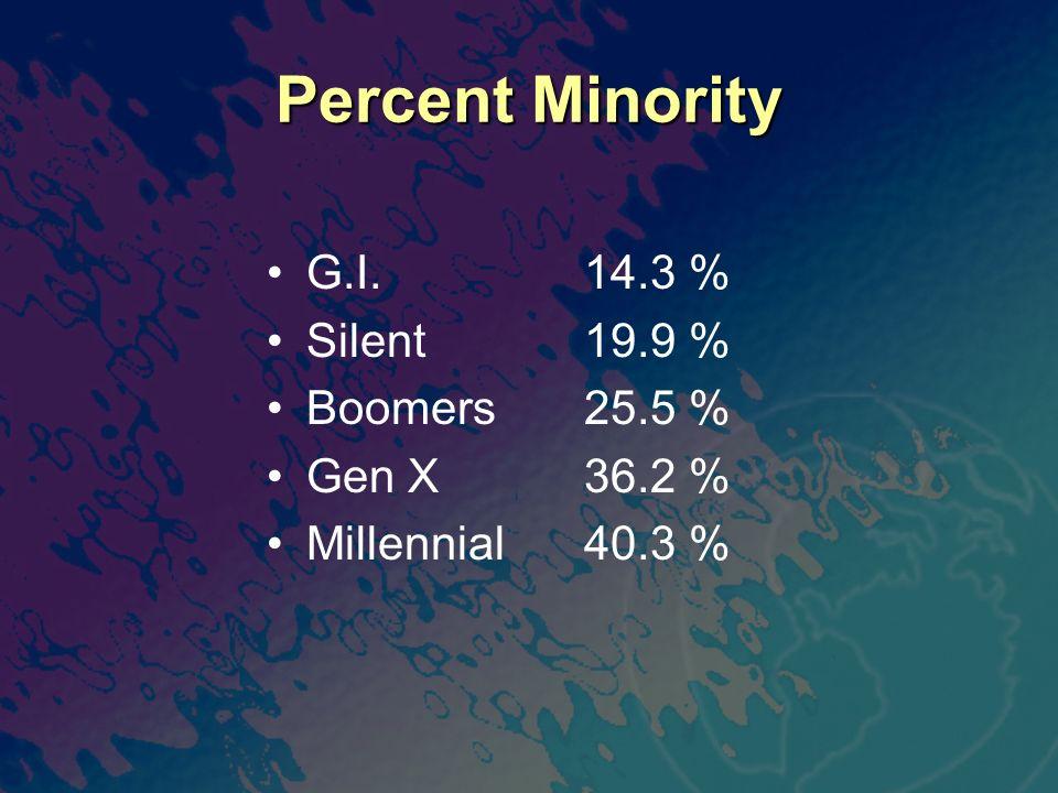 Percent Minority G.I.14.3 % Silent19.9 % Boomers25.5 % Gen X36.2 % Millennial40.3 %