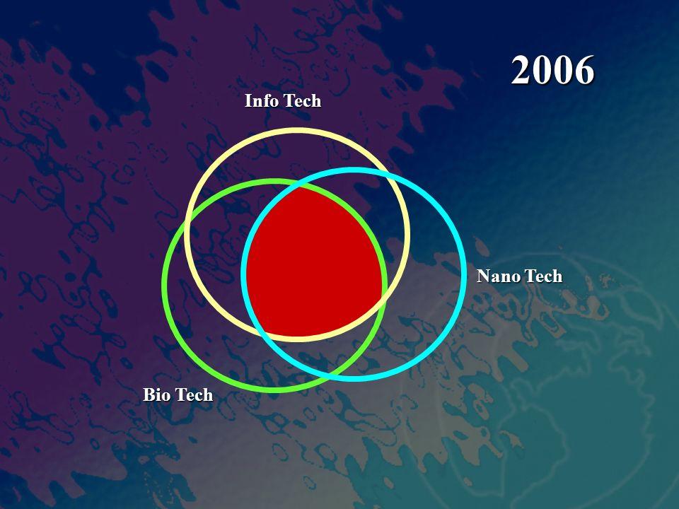 Info Tech Nano Tech Bio Tech 2006