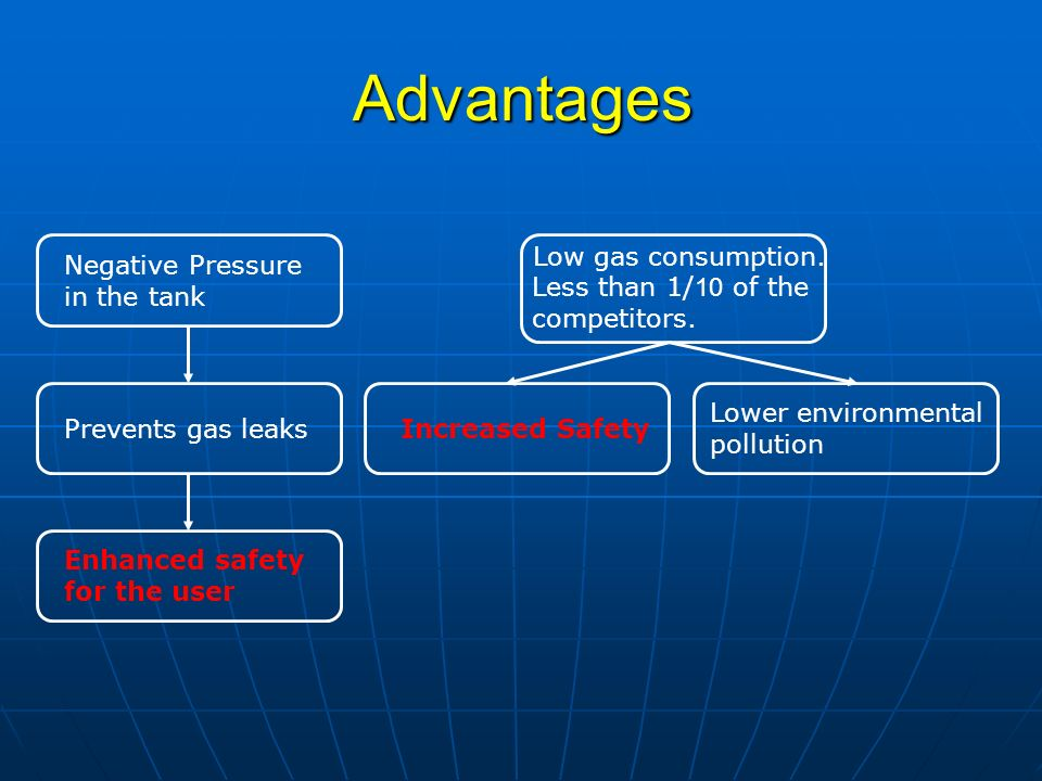 Advantages Negative Pressure in the tank Prevents gas leaks Enhanced safety for the user Low gas consumption.