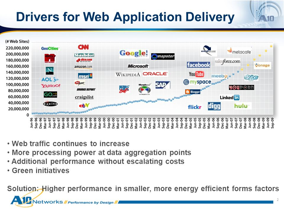 2 Drivers for Web Application Delivery Web traffic continues to increase More processing power at data aggregation points Additional performance witho
