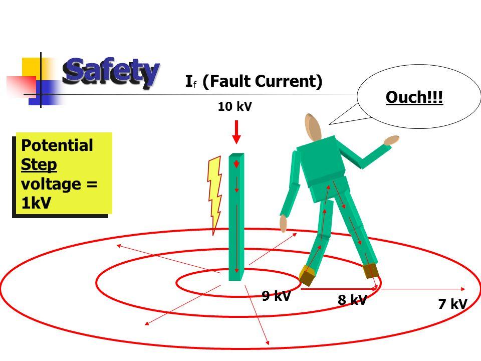 SafetySafety 9 kV 8 kV 7 kV Potential Touch voltage = 2kV Ouch!!! I (Fault Current) 10 kV f