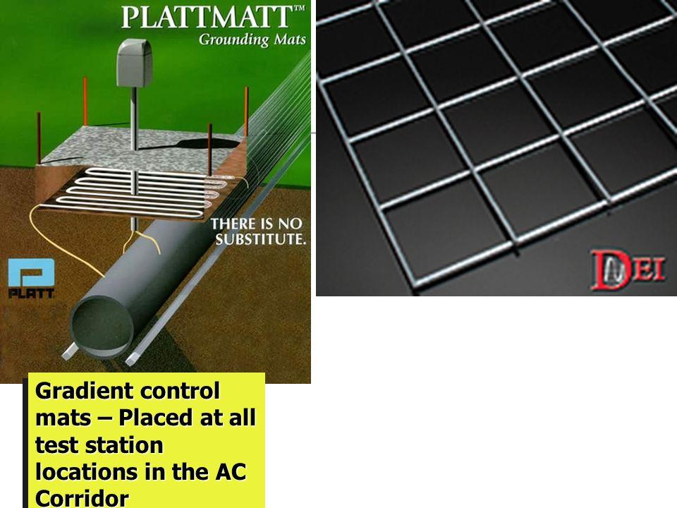 SafetySafety I (Fault Current) 10 kV 7 kV 10 kV Potential Step voltage = 0 kV Cool !!! f Voltage gradient Mat = 10 kV