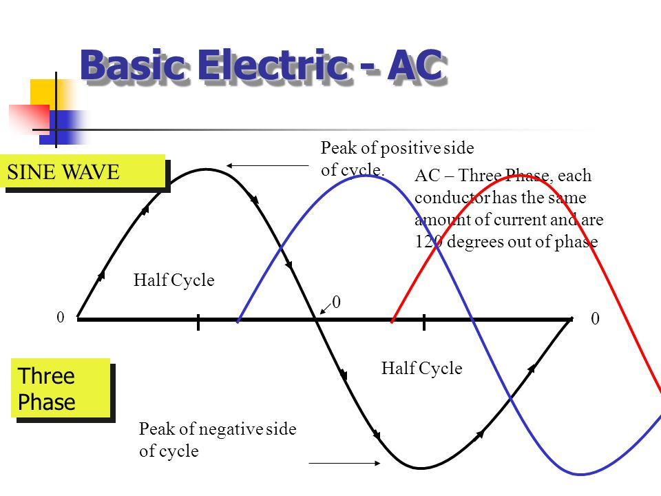 Basic Electric - AC 0 Half Cycle Peak of positive side of cycle. Peak of negative side of cycle 0 0 AC - alternating current will reverse in polarity